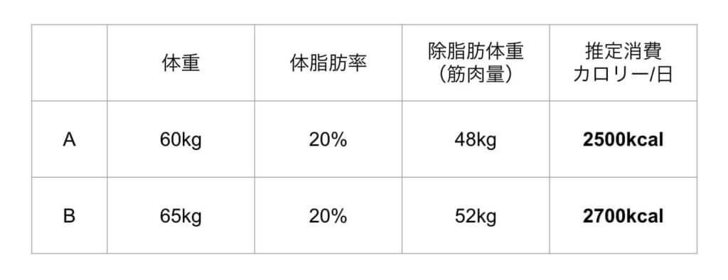 筋肉量と消費カロリーの比較表